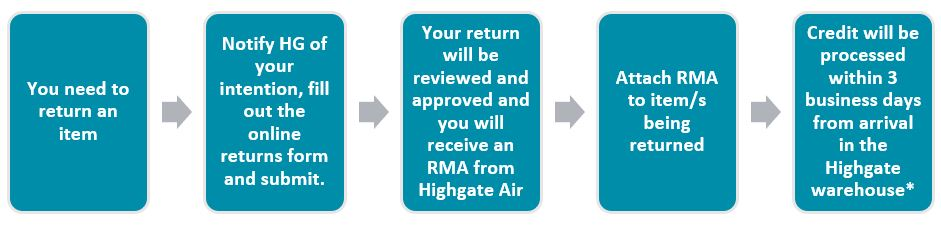 Returns Process Flow for Highgate Air